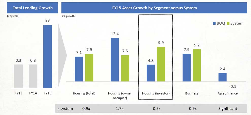 Economy Investment Loan - CompareMyRates.com.au