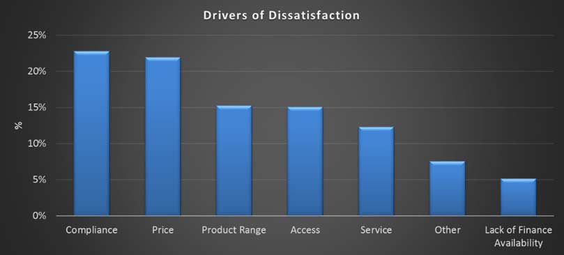 SME-Dissatisfaction-Drivers-2015