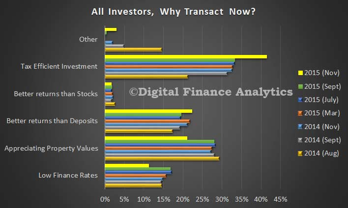 Survey-Nov-2015---Investors