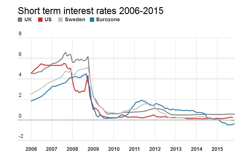 Interest-Rates-Conversation