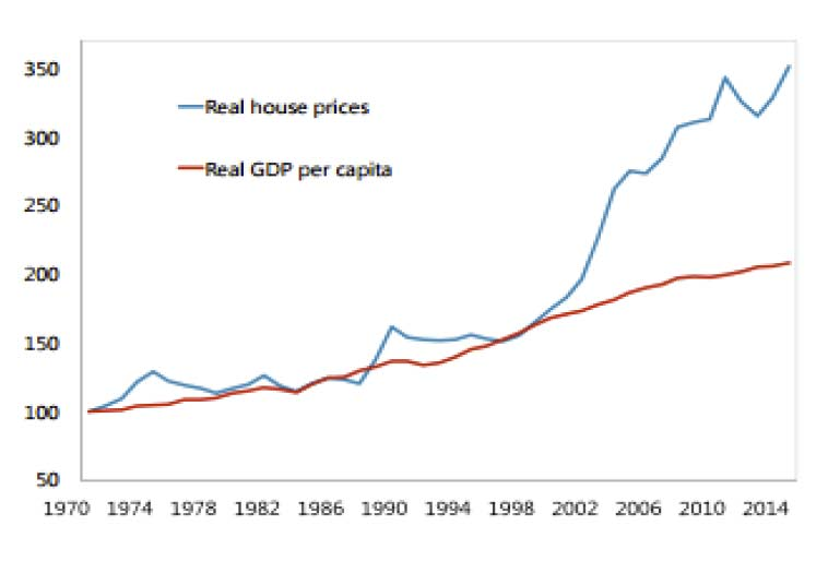 OZ-House-Prices-to-GDP