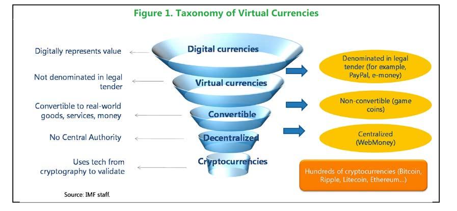 Virtual-Currencies