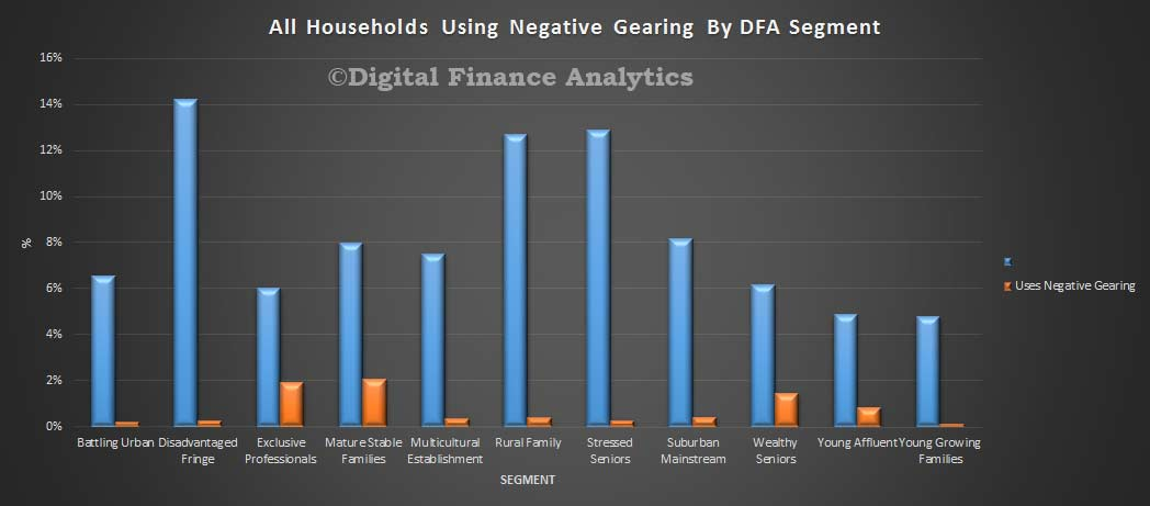 All-Household-Negative-Gearing