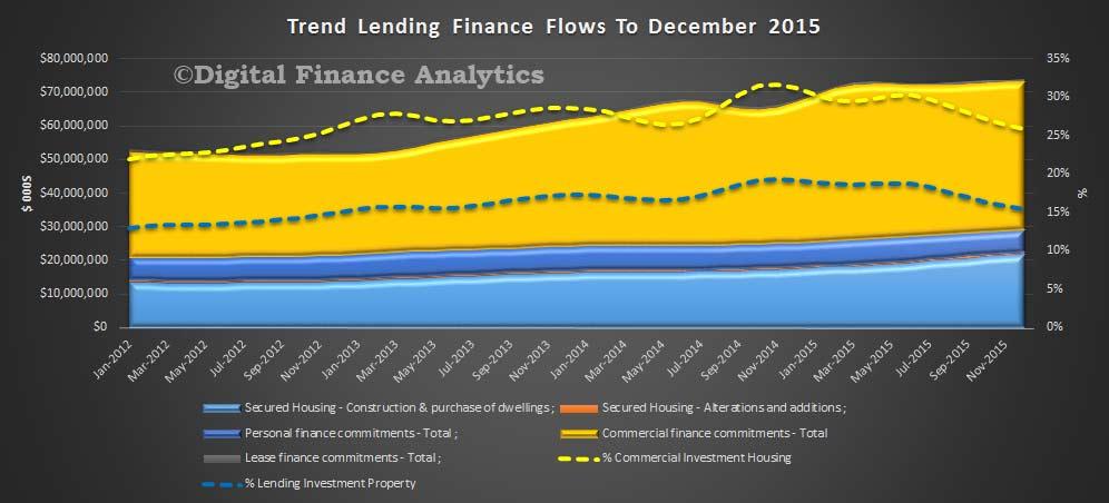 All-Lending-Trends-Dec-2015