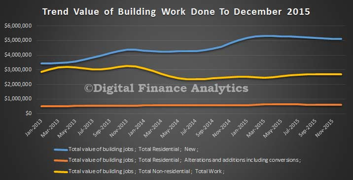 Building-Value-To-December-2015