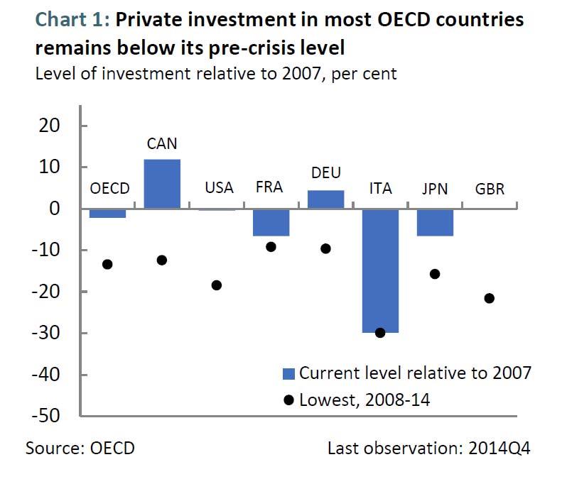 Investment---Canada