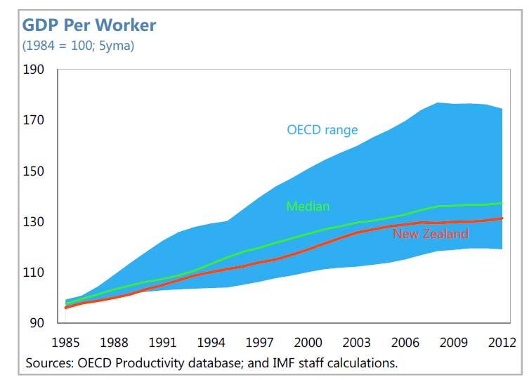 NZ-GDP