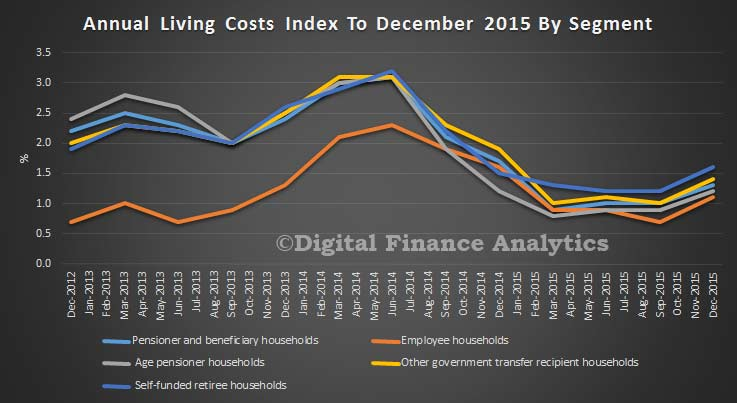 Segment-Costs-of-Living-Dec-2015