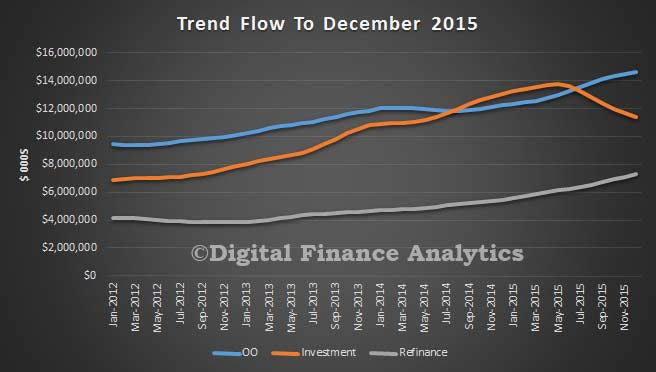 Trend-Flow-Dec-2015