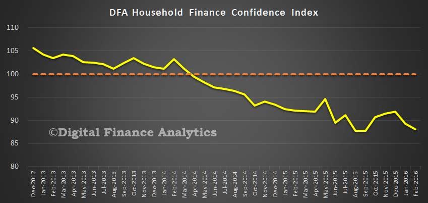 FCi-Feb-2016-Index
