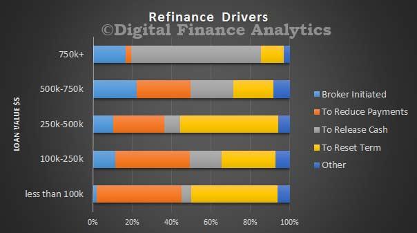 Refinance-Drivers-Feb-2016