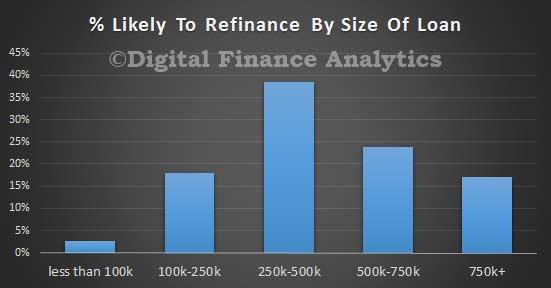 Refinance-Loan-Size-Feb-2016