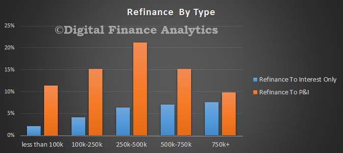 Refinance-Type-Feb-2016