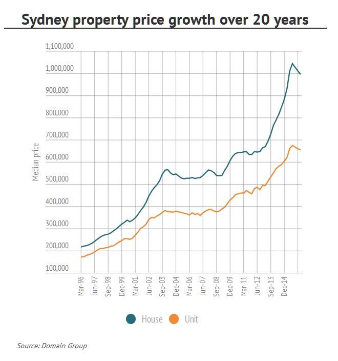 Domain-April-2016-Sydney
