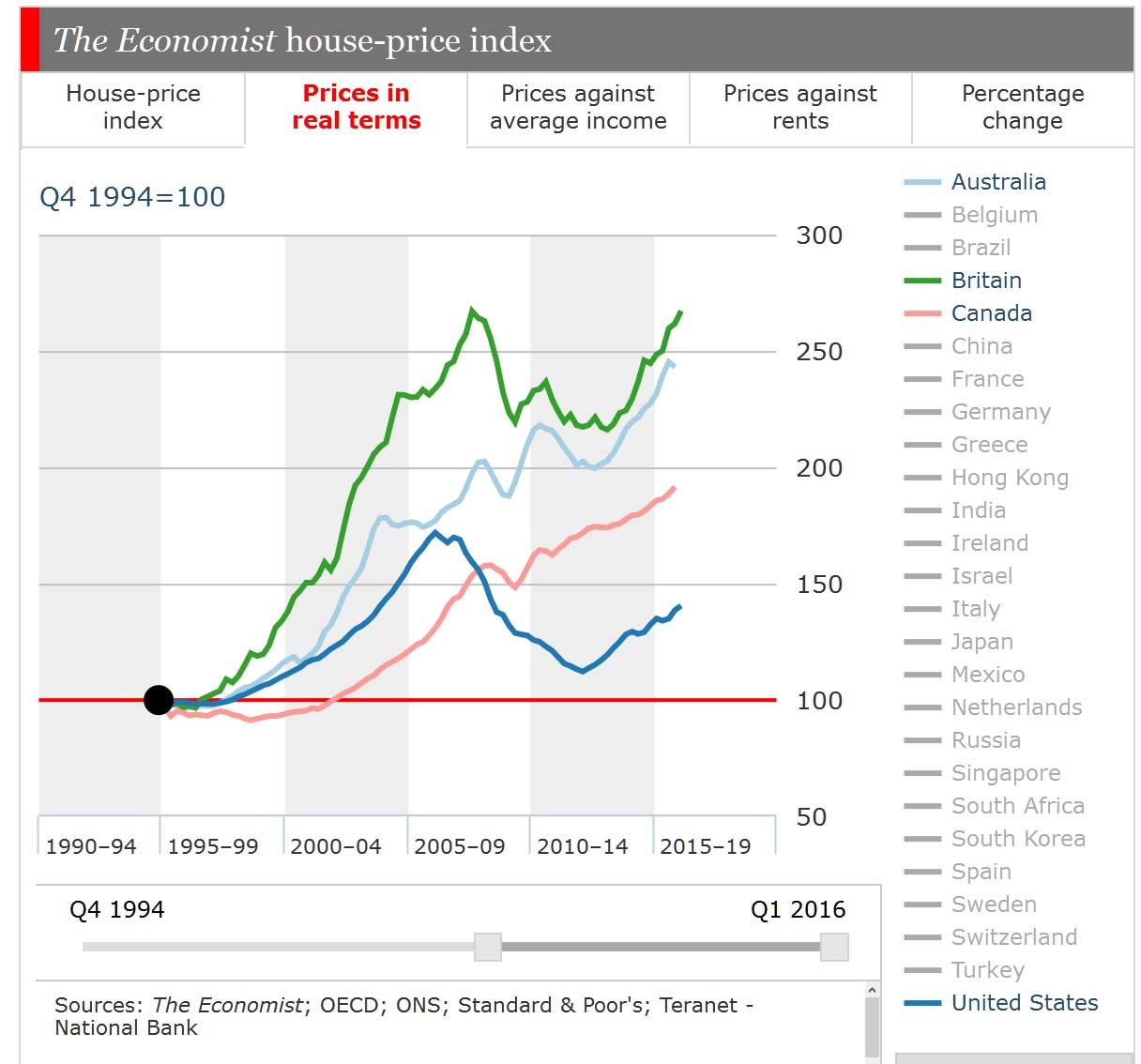 Economist-HP3