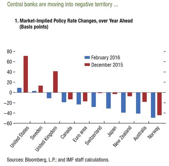 IMF-GFS-2016-1