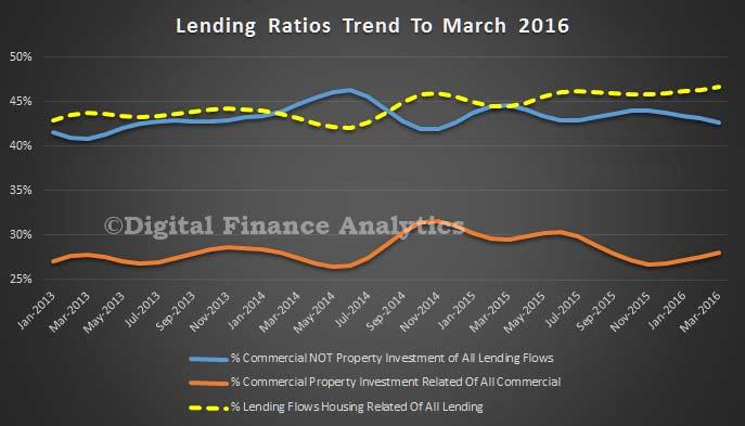 All-Lending-Mar-2016-Flows-Ratios