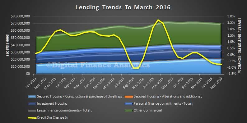 All-Lending-Mar-2016-Flows