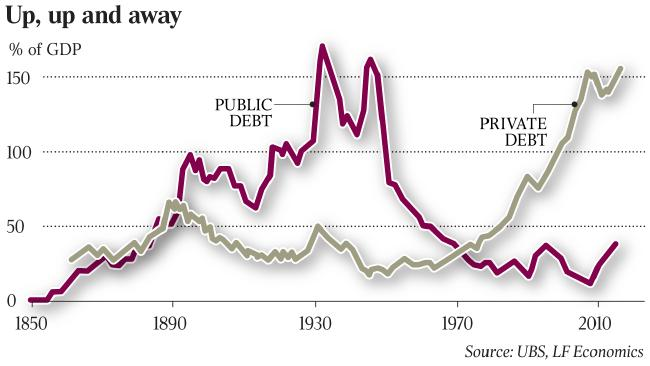 Australian Debt By Category