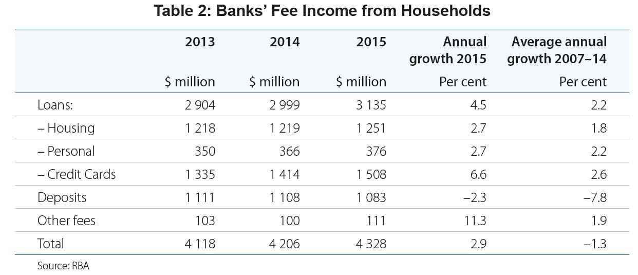 Bank-Fees-2016-2