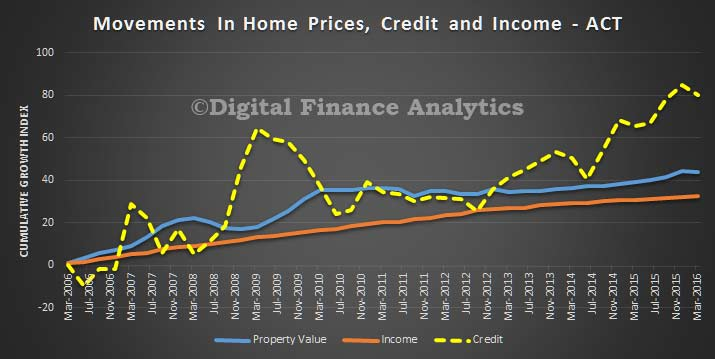 Credit-Price-and-Income-Trends---ACT