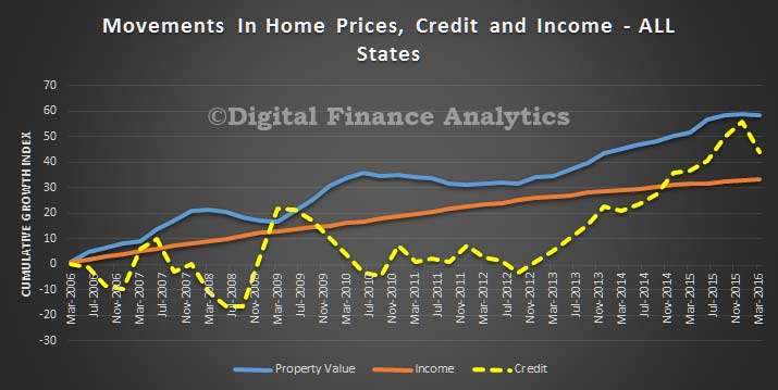 Credit-Price-and-Income-Trends---All