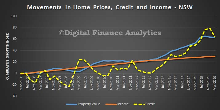 Credit-Price-and-Income-Trends---NSW