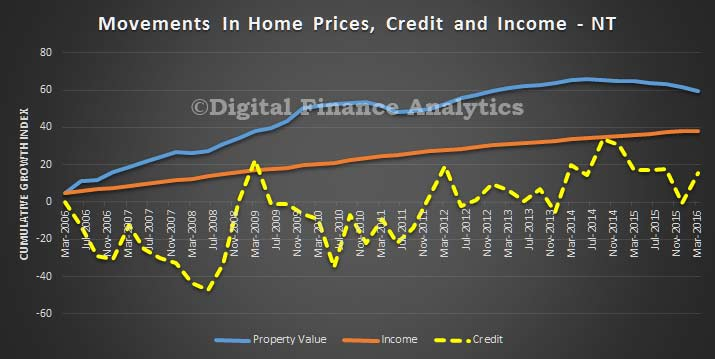 Credit-Price-and-Income-Trends---NT