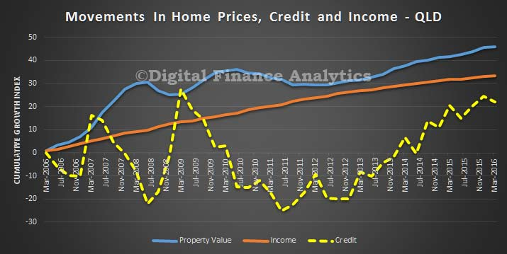 Credit-Price-and-Income-Trends---QLD