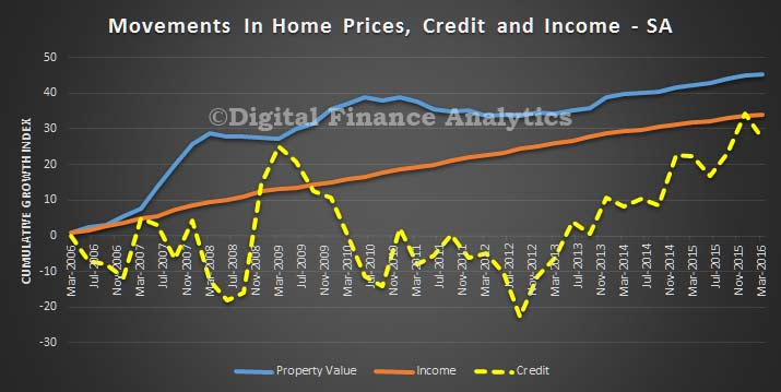 Credit-Price-and-Income-Trends---SA