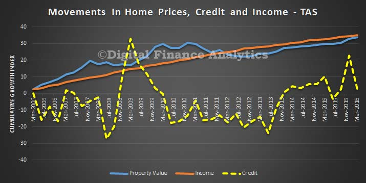 Credit-Price-and-Income-Trends--TAS