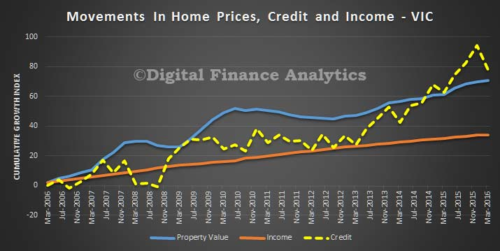 Credit-Price-and-Income-Trends---VIC