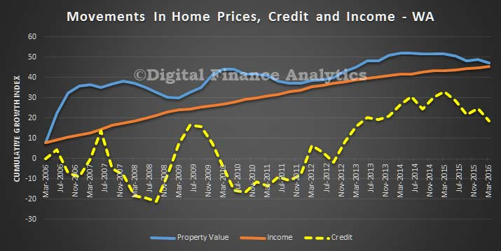 Credit-Price-and-Income-Trends---WA