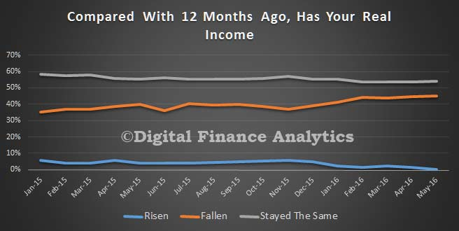FCI-May-2016---Income