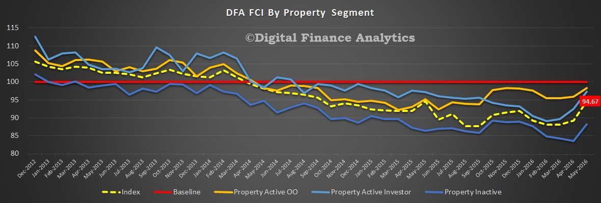 FCI-May-2016-Property