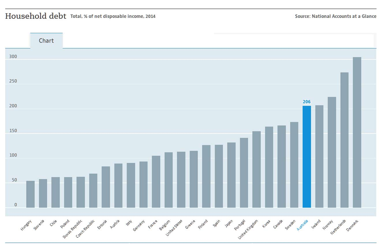 OECD-Debt-To-Income