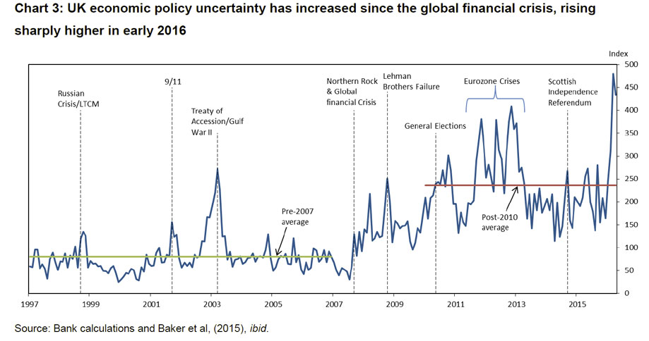 CArney-Uncertainty