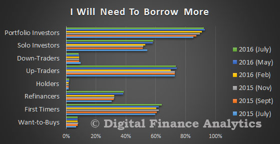 DFA-Survey-Jul-2016---Borrow