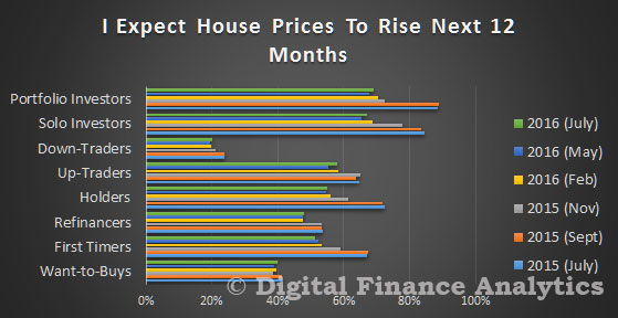 DFA-Survey-Jul-2016---Prices