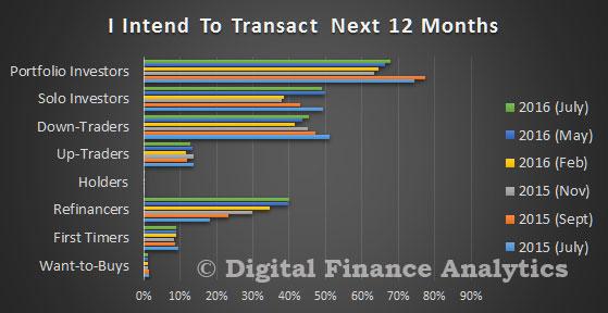 DFA-Survey-Jul-2016---Transact