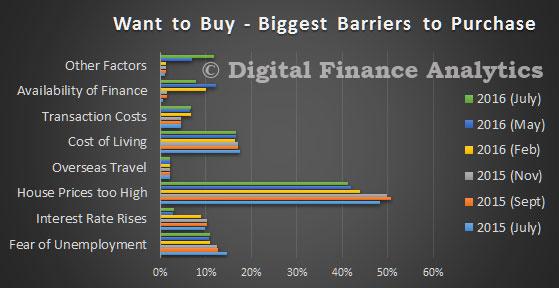 DFA-Survey-Jul-2016---WTB-Barriers