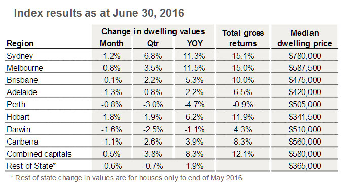 Home-Prices-June-2016