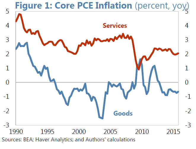 IMF-Inflation---Root1