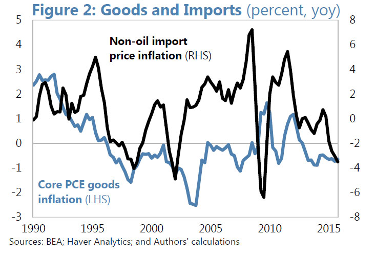 IMF-Inflation---Root2