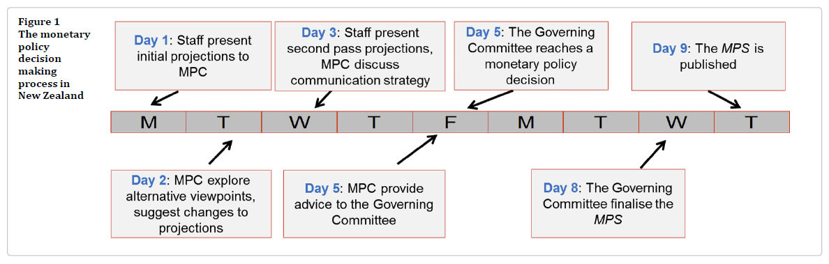 RBNZ-Process