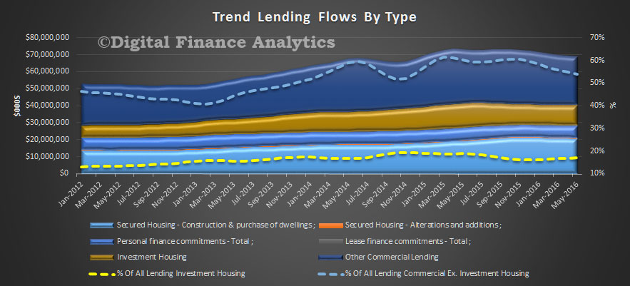 Trend-Lending-Flows-May-2016