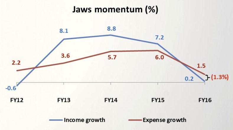 Ben-FY16-Jaws