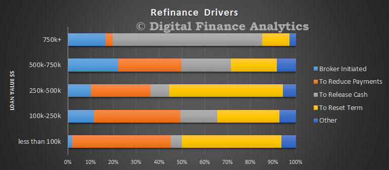 DFA-Survey-Jul-2016---Refinance-Drivers