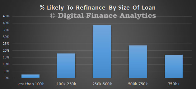 DFA-Survey-Jul-2016---Refinance-Loan-Size