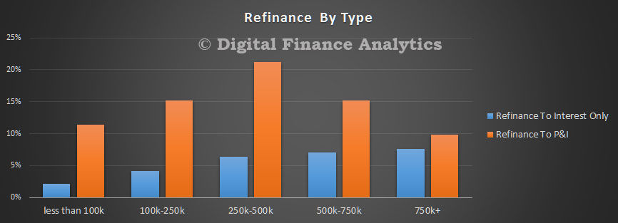 DFA-Survey-Jul-2016---Refinance-Type
